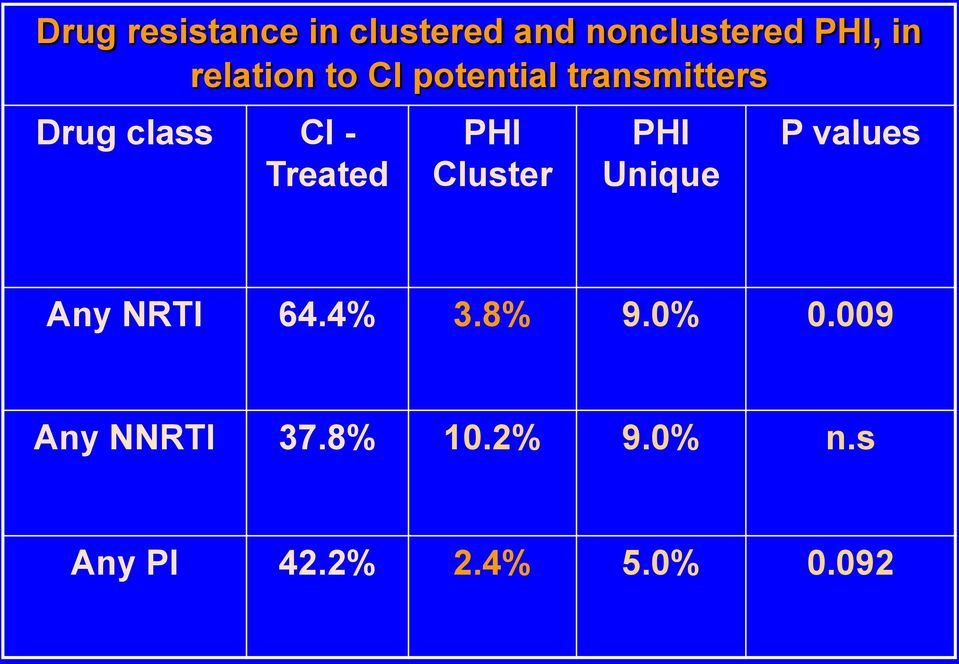 Treated PHI Cluster PHI Unique P values Any NRTI 64.4% 3.