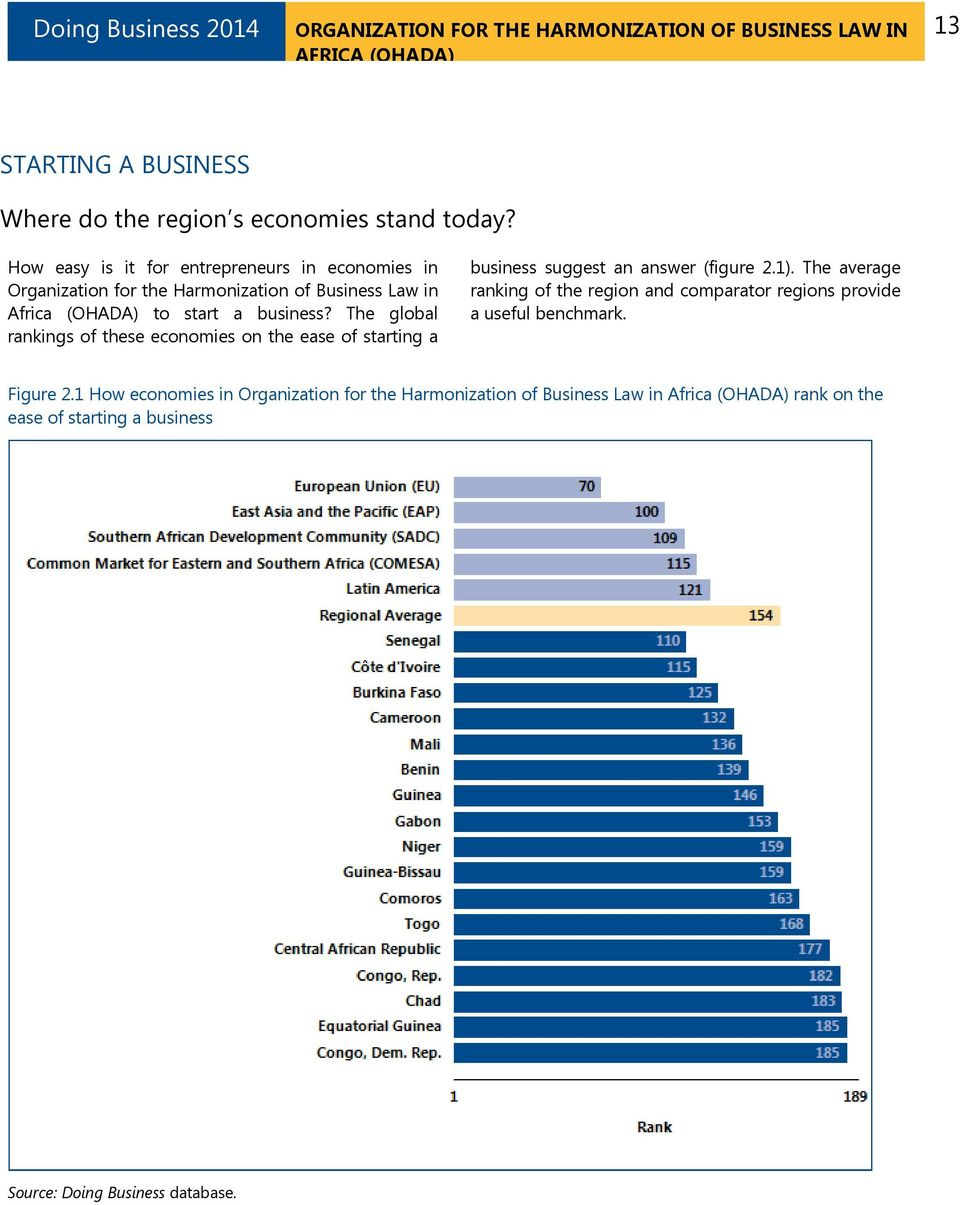 The global rankings of these economies on the ease of starting a business suggest an answer (figure 2.1).