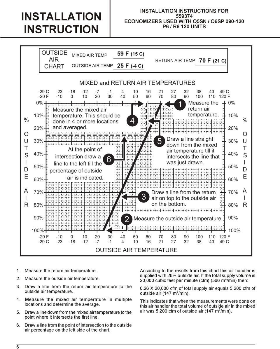 Draw a line from the point of intersection to the outside air percentage on the left side of the chart. According to the results from this chart this air handler is supplied with 26% outside air.