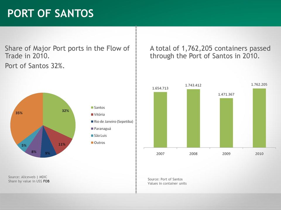 A total of 1,762,205 containers passed through the Port of Santos