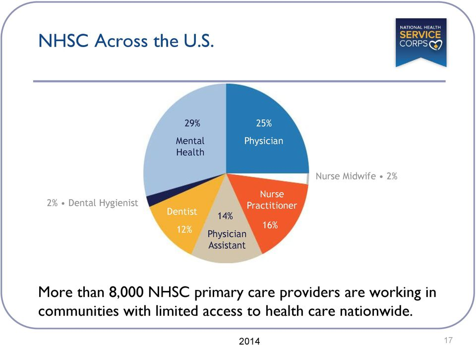 Practitioner 16% More than 8,000 NHSC primary care providers are
