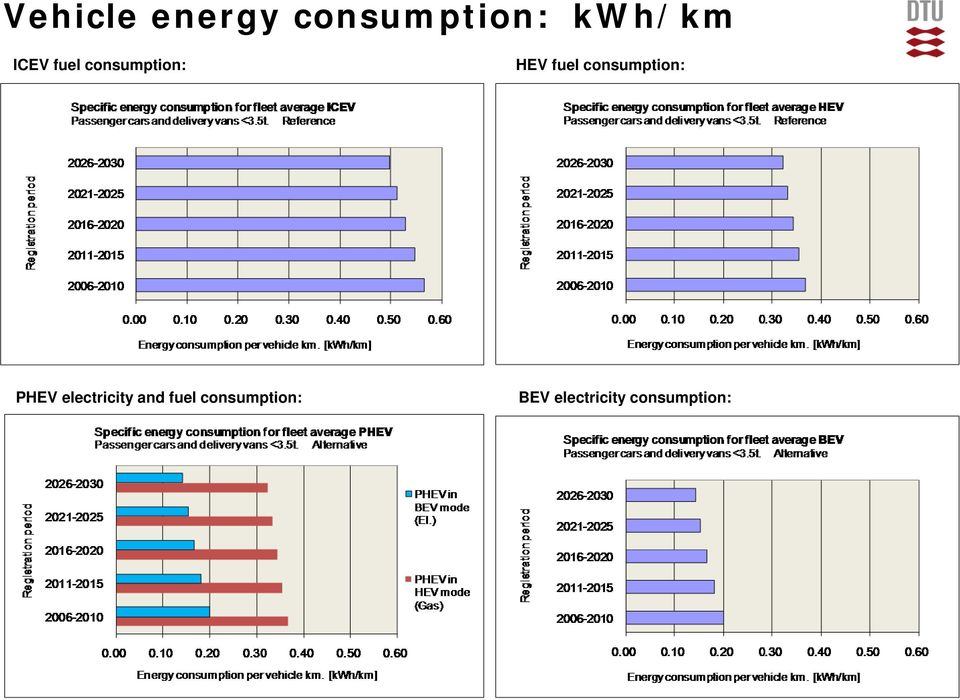 consumption: PHEV electricity and