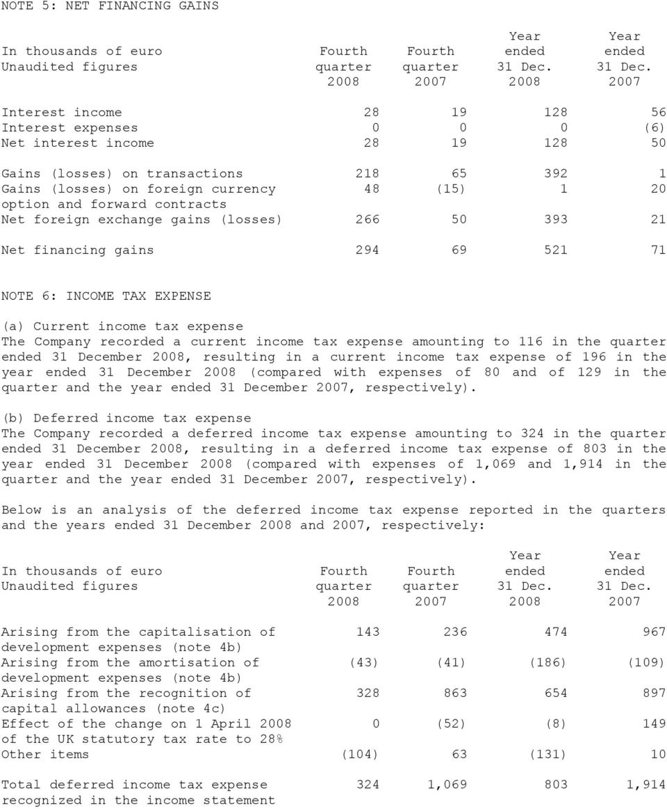 2008 2007 2008 2007 Interest income 28 19 128 56 Interest expenses 0 0 0 (6) Net interest income 28 19 128 50 Gains (losses) on transactions 218 65 392 1 Gains (losses) on foreign currency 48 (15) 1