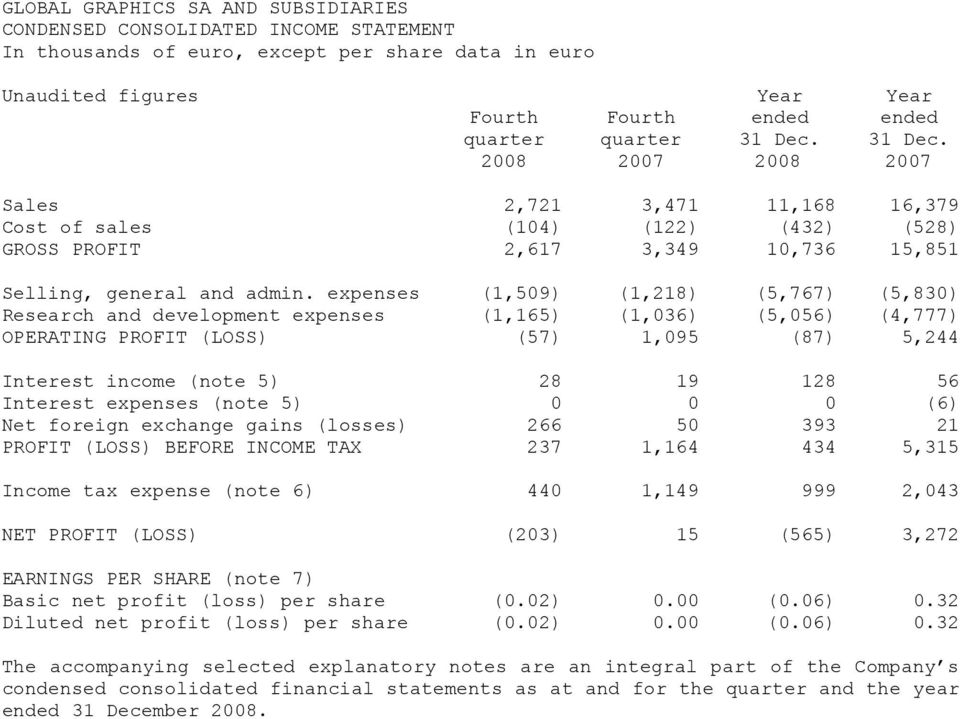 expenses (1,509) (1,218) (5,767) (5,830) Research and development expenses (1,165) (1,036) (5,056) (4,777) OPERATING PROFIT (LOSS) (57) 1,095 (87) 5,244 Interest income (note 5) 28 19 128 56 Interest
