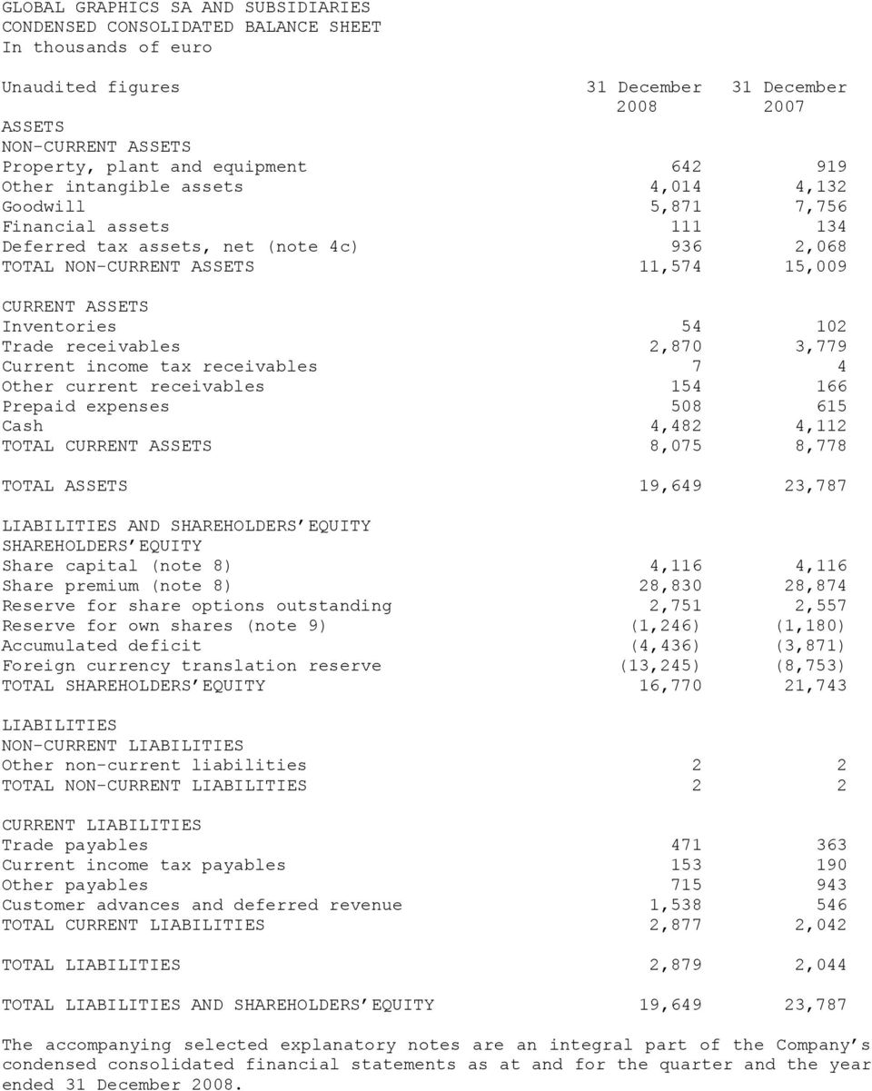 Inventories 54 102 Trade receivables 2,870 3,779 Current income tax receivables 7 4 Other current receivables 154 166 Prepaid expenses 508 615 Cash 4,482 4,112 TOTAL CURRENT ASSETS 8,075 8,778 TOTAL