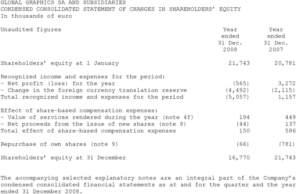 2008 2007 Shareholders equity at 1 January 21,743 20,781 Recognized income and expenses for the period: - Net profit (loss) for the year (565) 3,272 - Change in the foreign currency translation