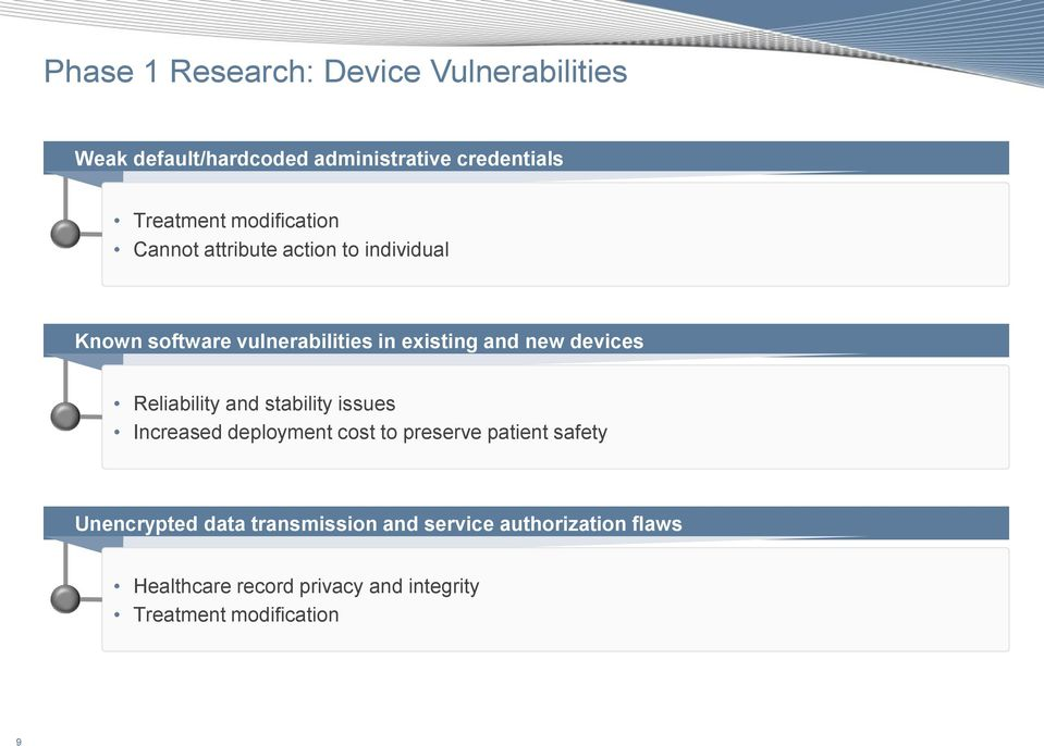 devices Reliability and stability issues Increased deployment cost to preserve patient safety Unencrypted