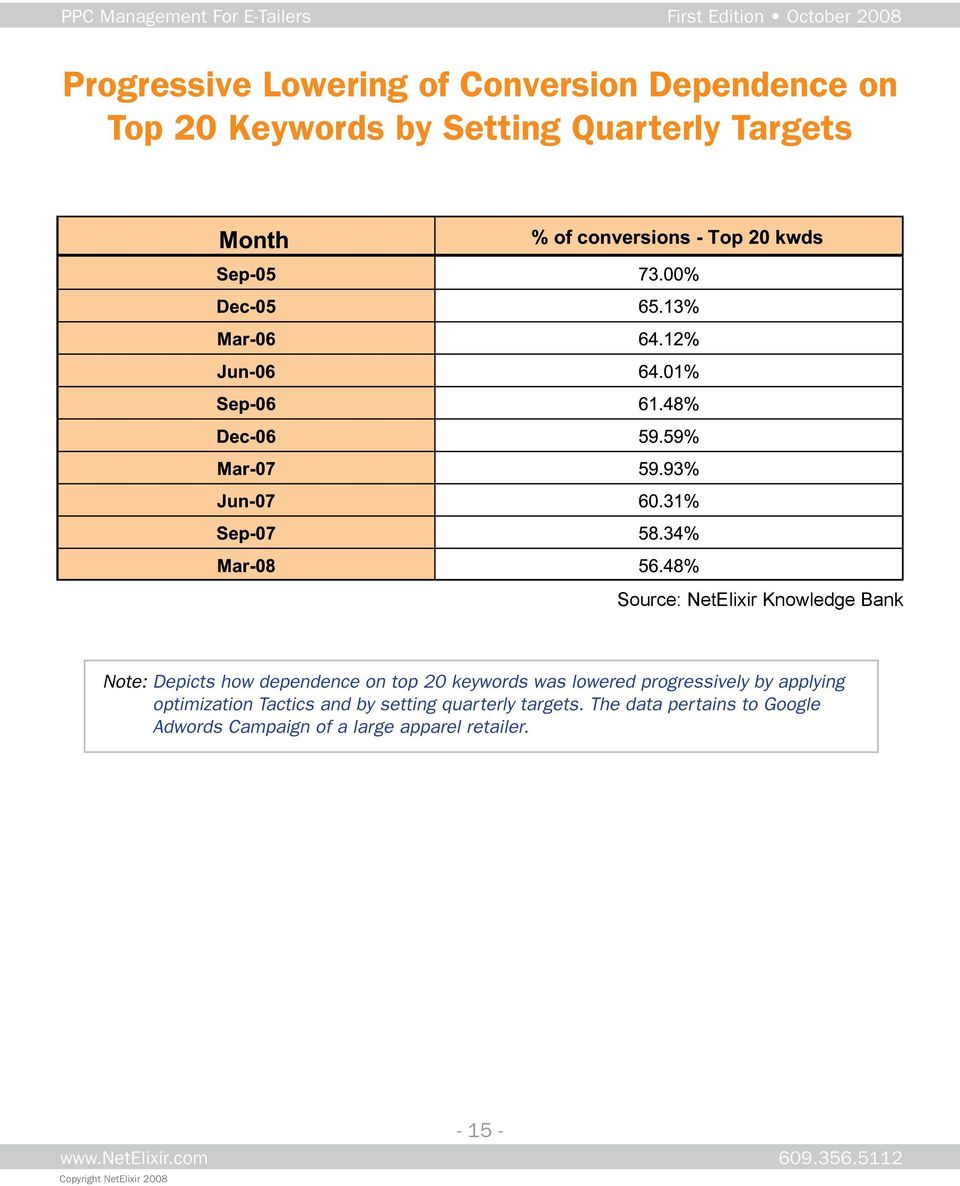 keywords was lowered progressively by applying optimization Tactics and by setting