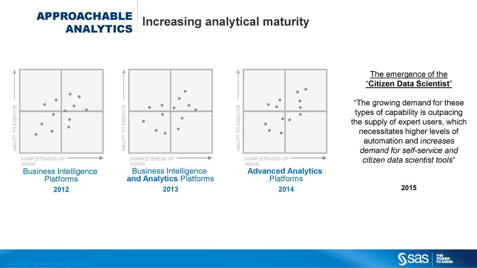 Platforms 2013 COMPLETENESS OF VISION Advanced Analytics Platforms 2014 The growing demand for these types of capability is outpacing the
