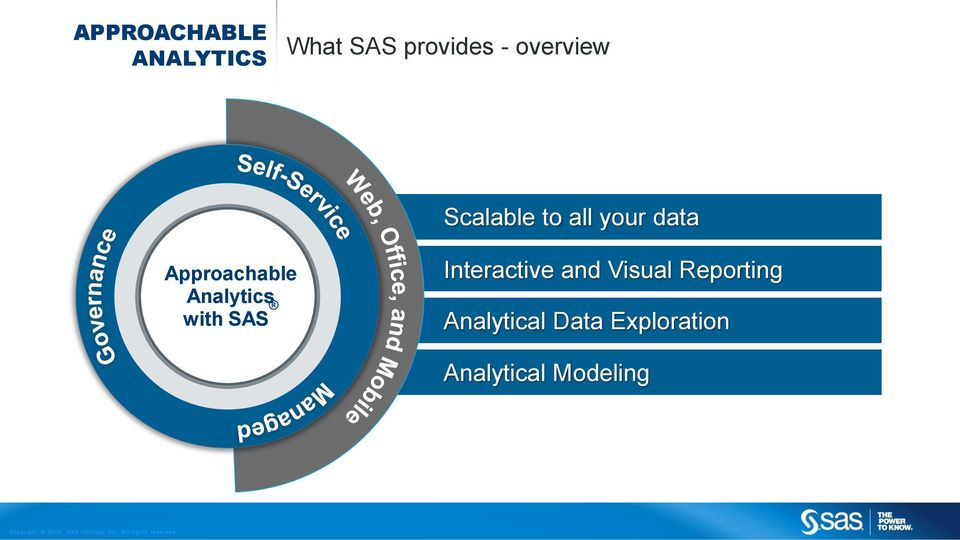 Analytics with SAS Interactive and Visual