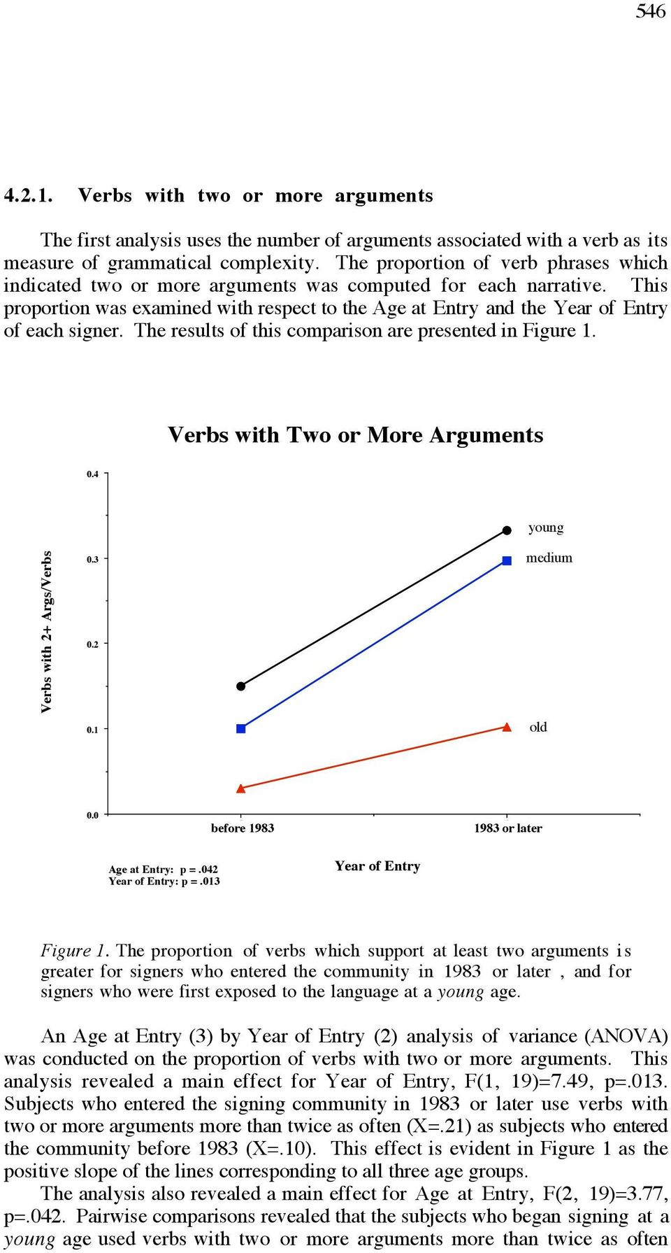 This proportion was examined with respect to the Age at Entry and the Year of Entry of each signer. The results of this comparison are presented in Figure 1. Verbs with Two or More Arguments 0.