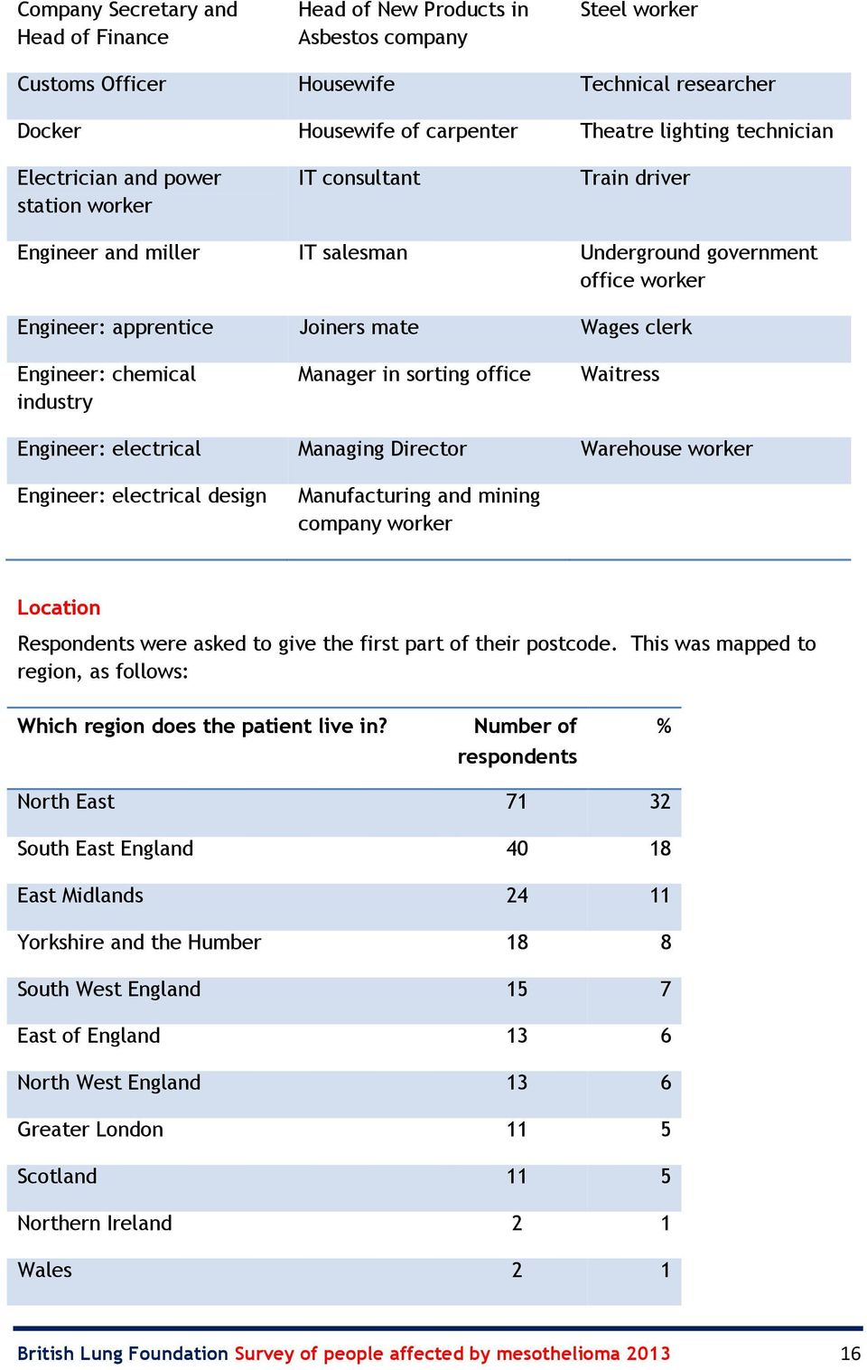 industry Manager in sorting office Waitress Engineer: electrical Managing Director Warehouse worker Engineer: electrical design Manufacturing and mining company worker Location Respondents were asked
