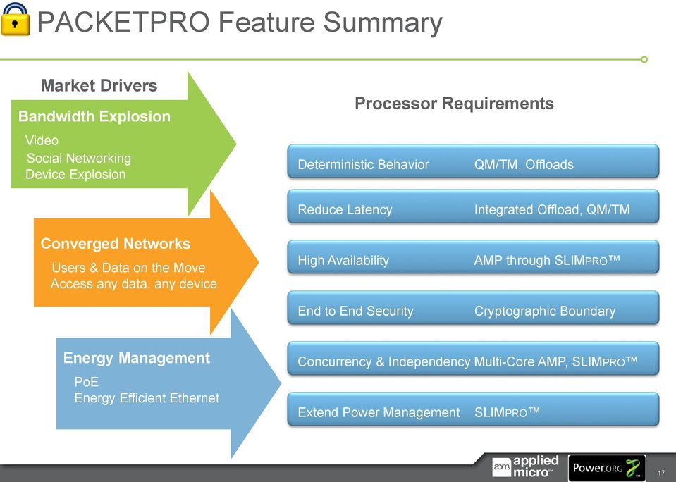 device Reduce Latency High Availability End to End Security Integrated Offload, QM/TM AMP through SLIMPRO Cryptographic