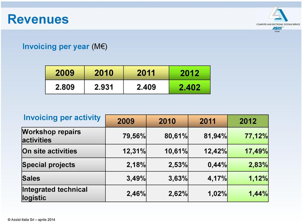 80,61% 81,94% 77,12% On site activities 12,31% 10,61% 12,42% 17,49% Special projects