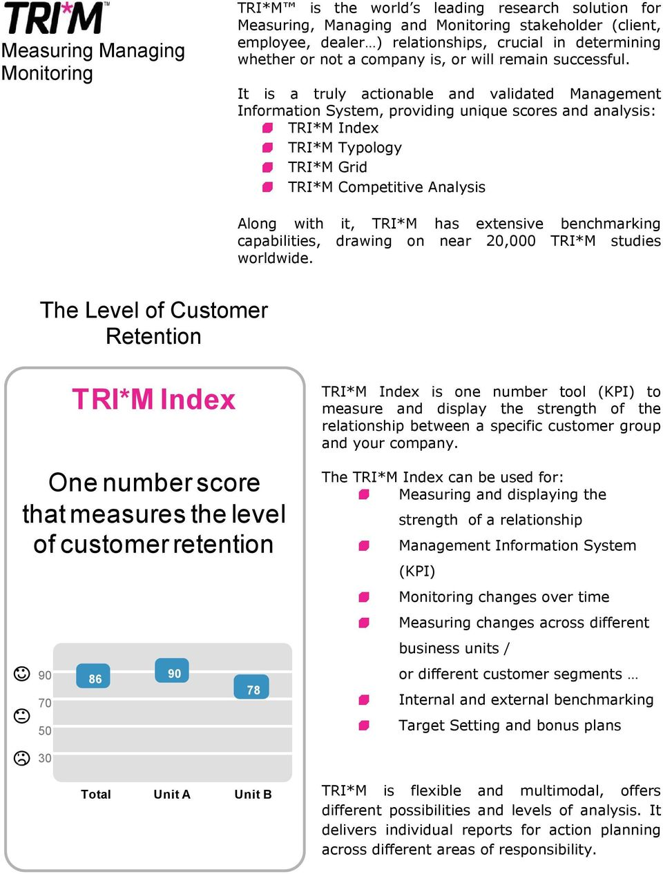It is a truly actionable and validated Management Information System, providing unique scores and analysis: TRI*M Index TRI*M Typology TRI*M Grid TRI*M Competitive Analysis Along with it, TRI*M has