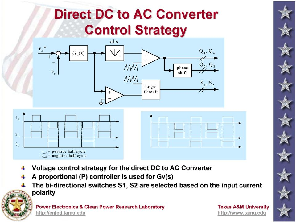 Voltage control strategy for the direct DC to AC Converter A proportional (P) controller is