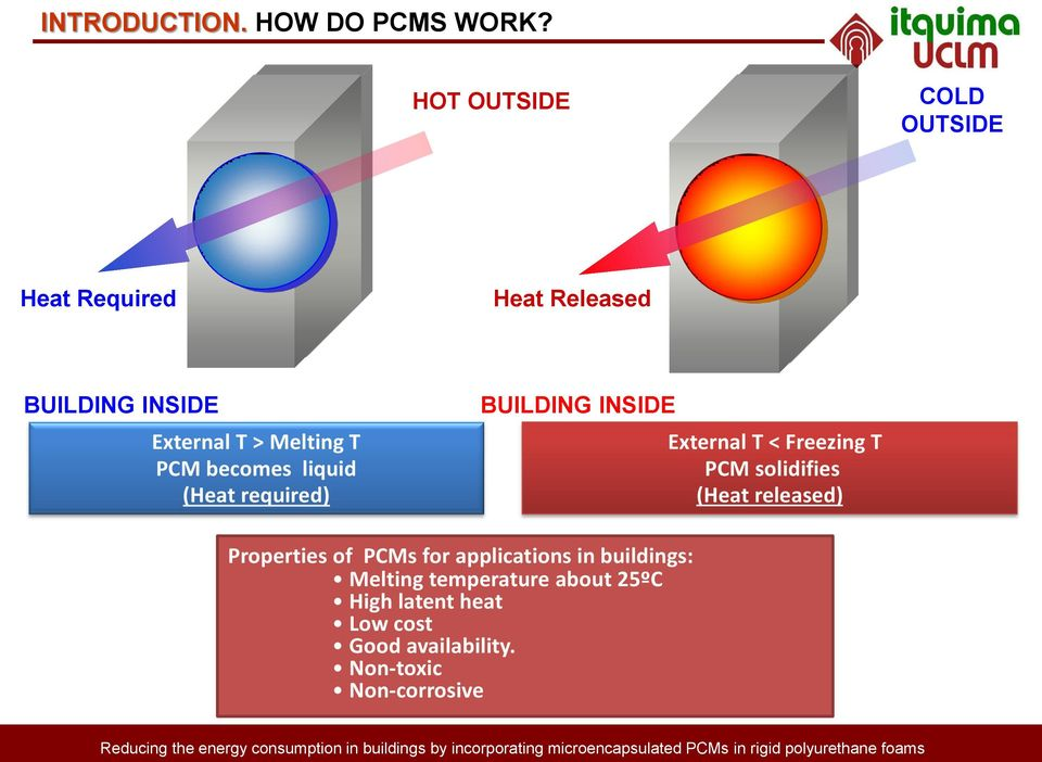 PCM becomes liquid (Heat required) BUILDING INSIDE External T < Freezing T PCM solidifies