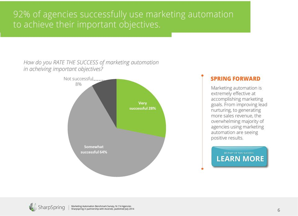 Not successful 8% SPRING FORWARD Marketing automation is extremely effective at accomplishing marketing goals.