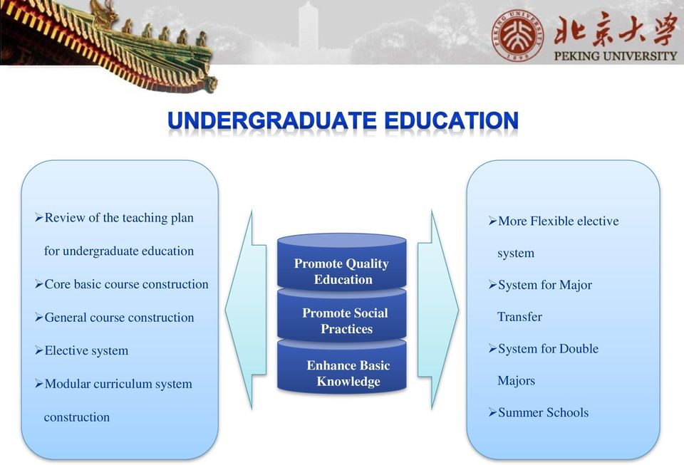 construction Promote Quality Education Promote Social Practices Enhance Basic