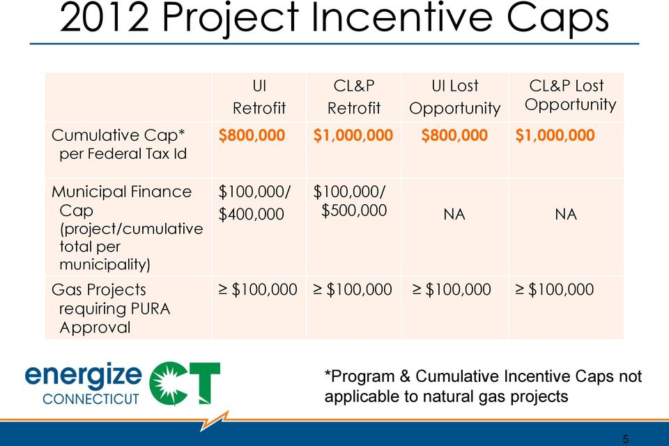 total per municipality) $100,000/ $400,000 $100,000/ $500,000 NA NA Gas Projects requiring PURA Approval