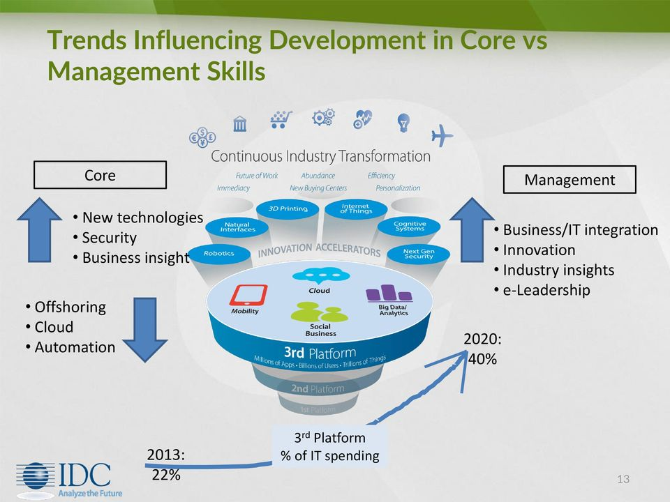 insight 2020: 40% Management Business/IT integration Innovation