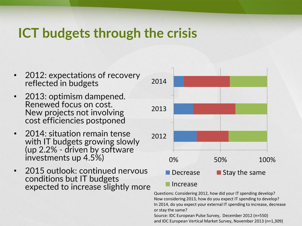 5%) 2015 outlook: continued nervous conditions but IT budgets expected to increase slightly more 2014 2013 2012 0% 50% 100% Decrease Increase Stay the same Questions: Considering 2012, how did