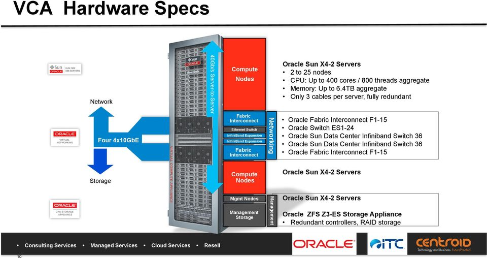 6.4TB aggregate Only 3 cables per server, fully redundant Oracle Fabric Interconnect F1-15 Oracle Switch ES1-24 Oracle Sun Data Center Infiniband Switch 36 Oracle Sun Data
