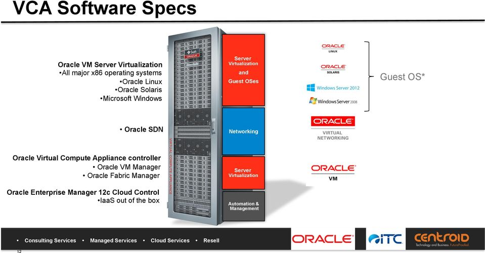 Networking Oracle Virtual Compute Appliance controller Oracle VM Manager Oracle Fabric Manager