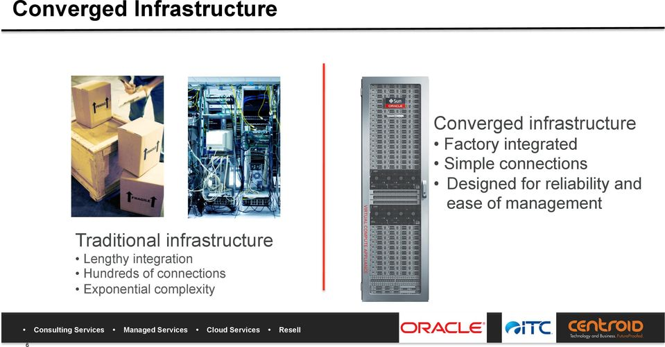 Traditional infrastructure Lengthy integration Hundreds of connections