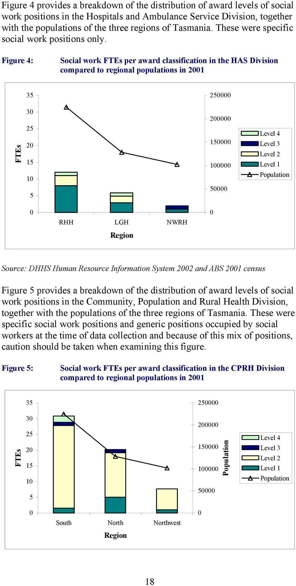 Figure 4: Social work FTEs per award classification in the HAS Division compared to regional populations in 2001 35 250000 FTEs 30 25 20 15 10 5 200000 150000 100000 50000 Level 4 Level 3 Level 2
