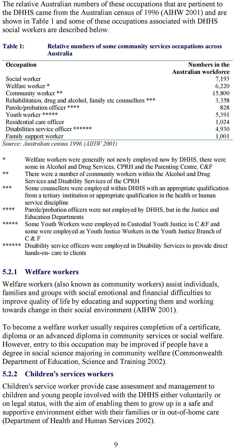 Table 1: Relative numbers of some community services occupations across Australia Occupation Numbers in the Australian workforce Social worker 7,193 Welfare worker * 6,220 Community worker ** 15,800