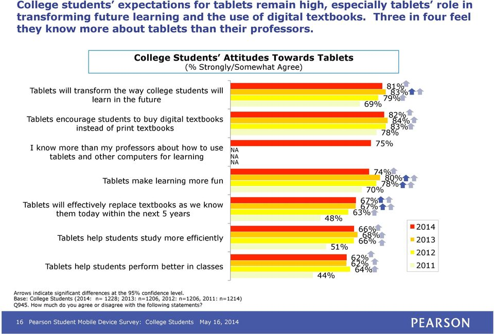 College Students Attitudes Towards Tablets (% Strongly/Somewhat Agree) Tablets will transform the way college students will learn in the future Tablets encourage students to buy digital textbooks