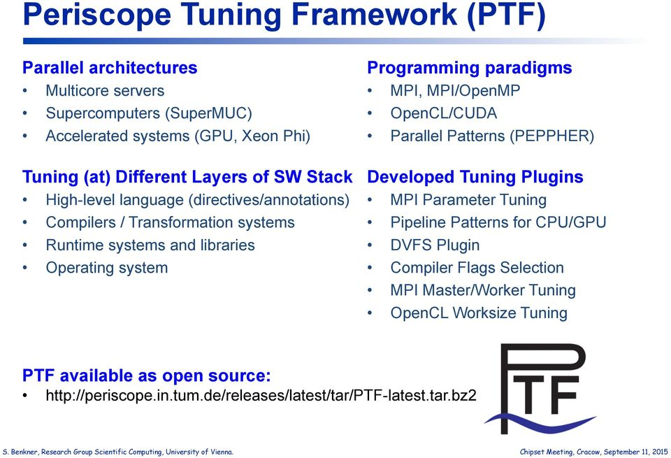 paradigms MPI, MPI/OpenMP OpenCL/CUDA Parallel Patterns (PEPPHER Developed Tuning Plugins MPI Parameter Tuning Pipeline Patterns for CPU/GPU DVFS Plugin