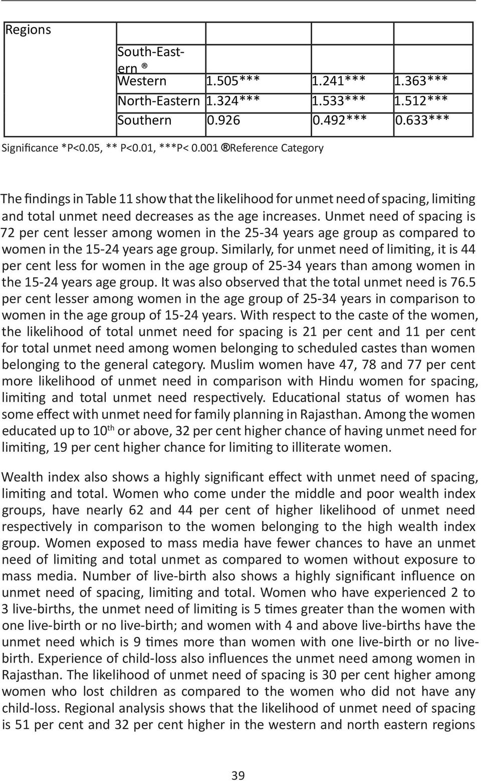 Unmet need of spacing is 72 per cent lesser among women in the 25-34 years age group as compared to women in the 15-24 years age group.