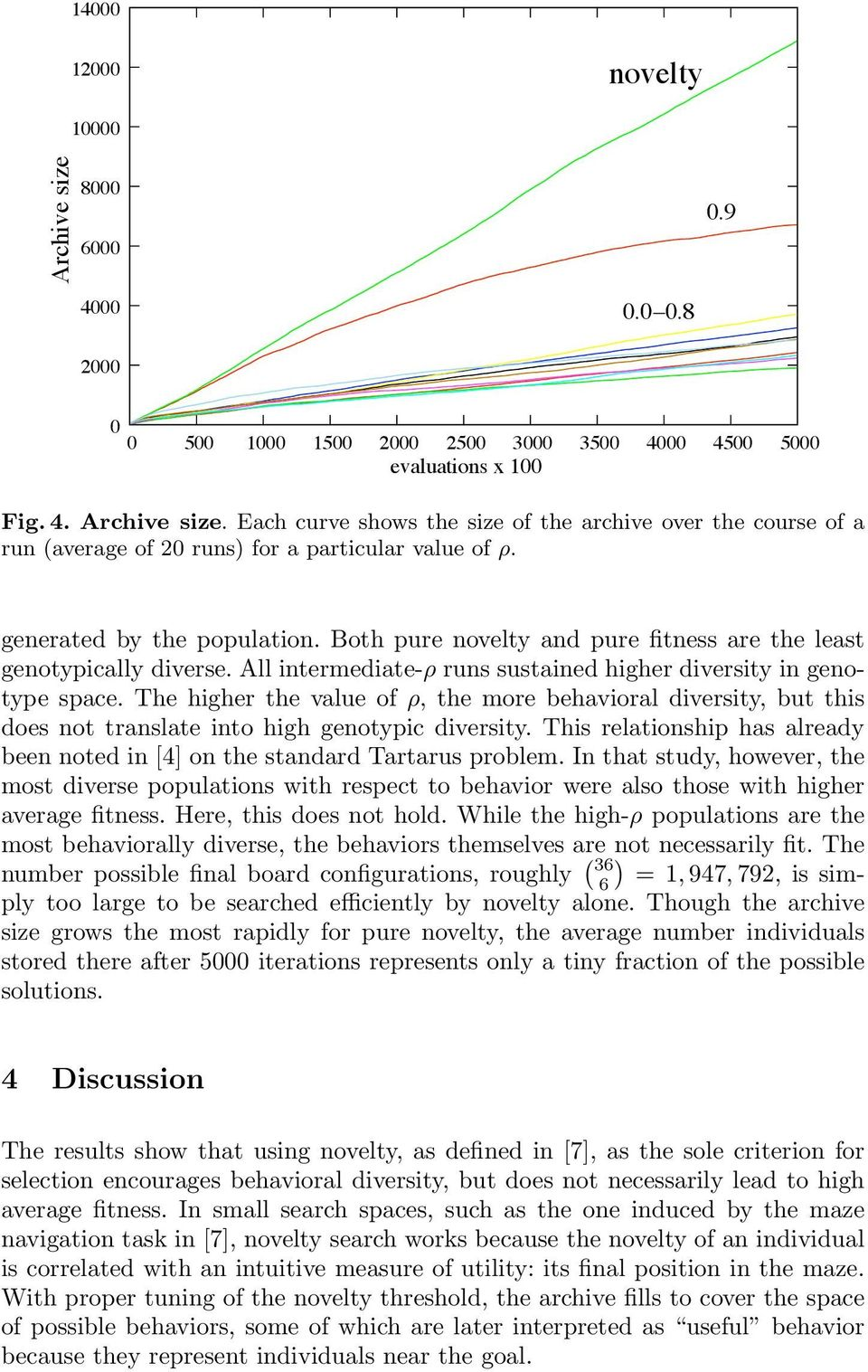 The higher the value of ρ, the more behavioral diversity, but this does not translate into high genotypic diversity. This relationship has already been noted in [4] on the standard Tartarus problem.
