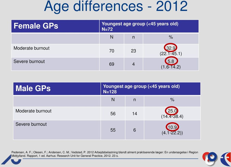 2) Male GPs Youngest age group (<45 years old) N=128 N n % Moderate burnout Severe burnout 56 14 55 6 25.0 (14.4-38.4) 10.9 (4.
