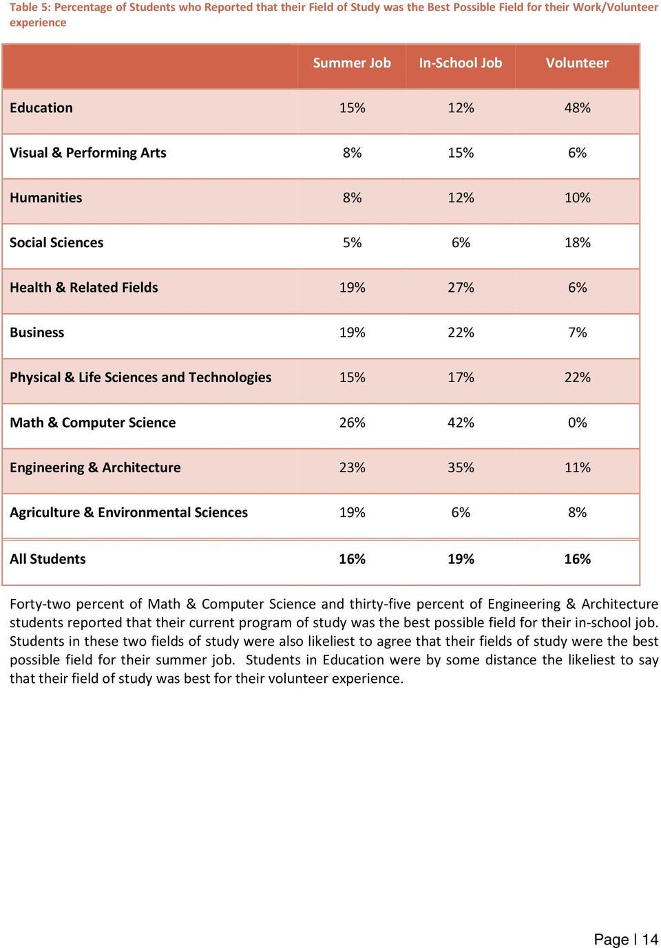 Computer Science 26% 42% 0% Engineering & Architecture 23% 35% 11% Agriculture & Environmental Sciences 19% 6% 8% All Students 16% 19% 16% Forty-two percent of Math & Computer Science and thirty-five