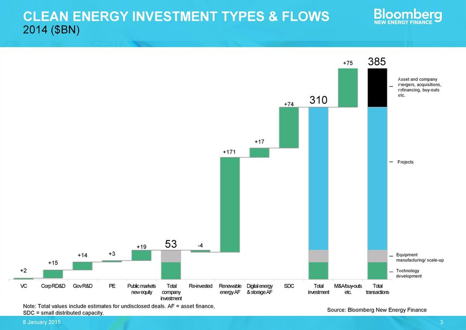 markets new equity Total company investment Re-invested Renewable energy AF Digital energy & storage AF SDC Total investment