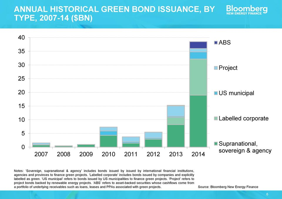 Labelled corporate includes bonds issued by companies and explicitly labelled as green. US municipal refers to bonds issued by US municipalities to finance green projects.