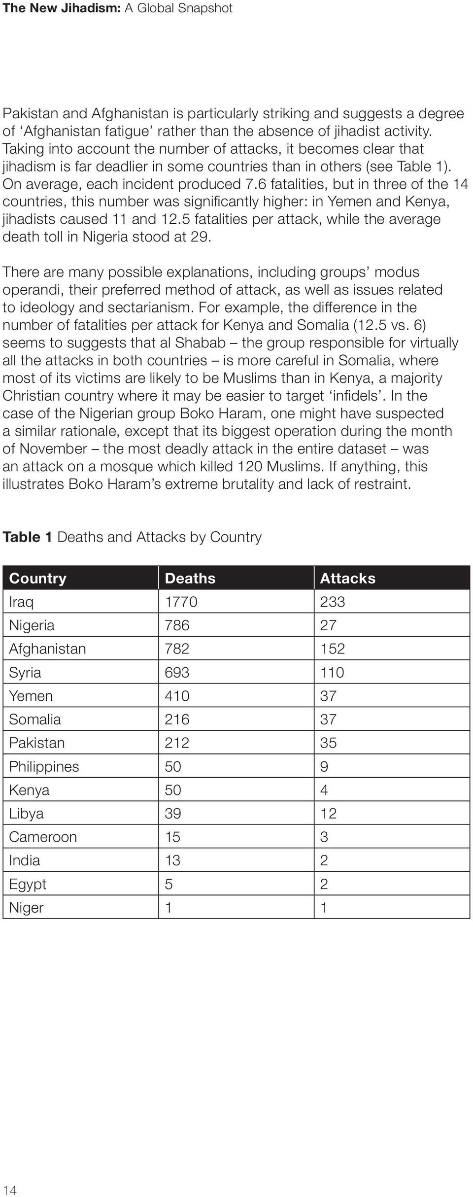 6 fatalities, but in three of the 14 countries, this number was significantly higher: in Yemen and Kenya, jihadists caused 11 and 12.