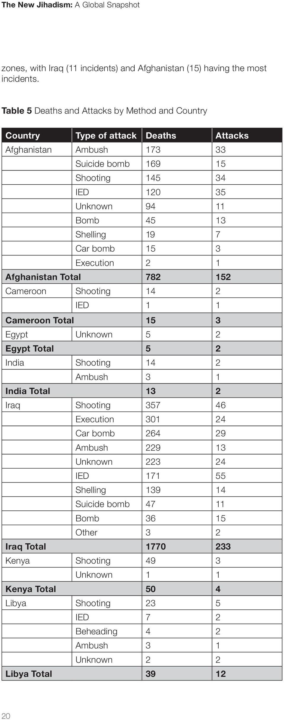Shelling 19 7 Car bomb 15 3 Execution 2 1 Afghanistan Total 782 152 Cameroon Shooting 14 2 IED 1 1 Cameroon Total 15 3 Egypt Unknown 5 2 Egypt Total 5 2 India Shooting 14 2 Ambush 3 1 India