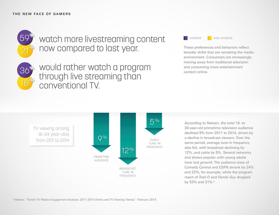 Consumers are increasingly moving away from traditional television and consuming more entertainment content online.