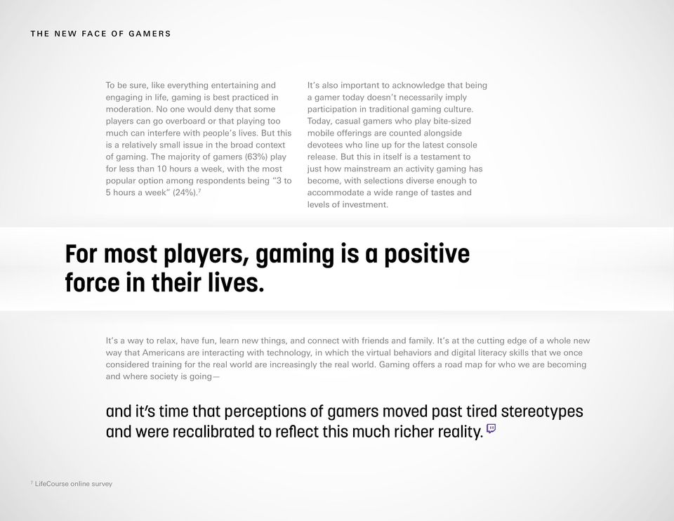 The majority of gamers (63%) play for less than 10 hours a week, with the most popular option among respondents being 3 to 5 hours a week (24%).