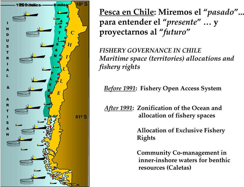 (territories) allocations and fishery rights L & Before 1991: Fishery Open Access System A R T I S A N 41º S After