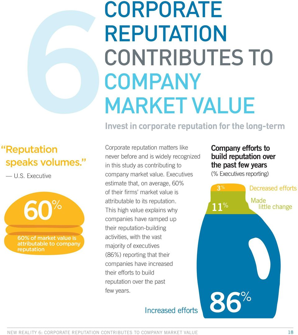 Executive 60 % 60% of market value is attributable to company reputation Corporate reputation matters like never before and is widely recognized in this study as contributing to company market value.