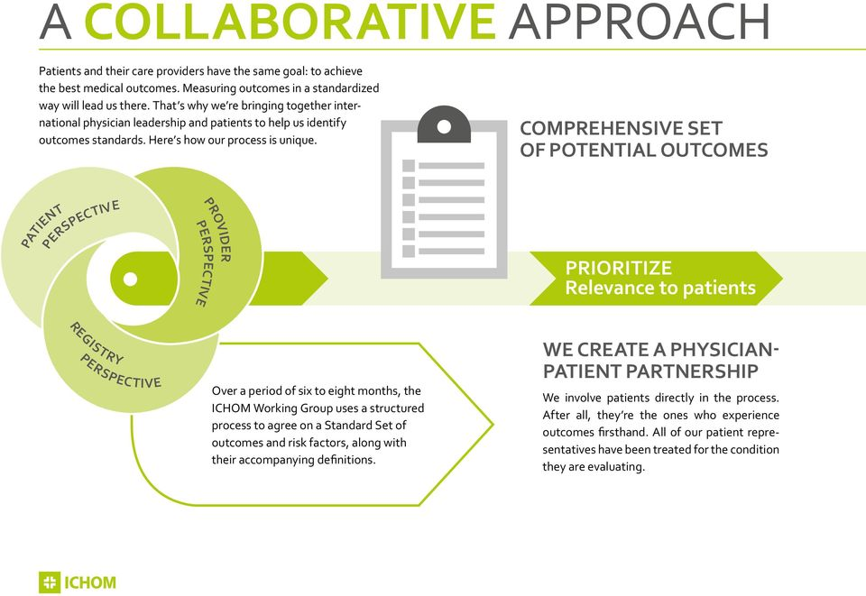 COMPREHENSIVE SET OF POTENTIAL OUTCOMES PATIENT PERSPECTIVE PERSPECTIVE PROVIDER PRIORITIZE Relevance to patients REGISTRY PERSPECTIVE Over a period of six to eight months, the ICHOM Working Group