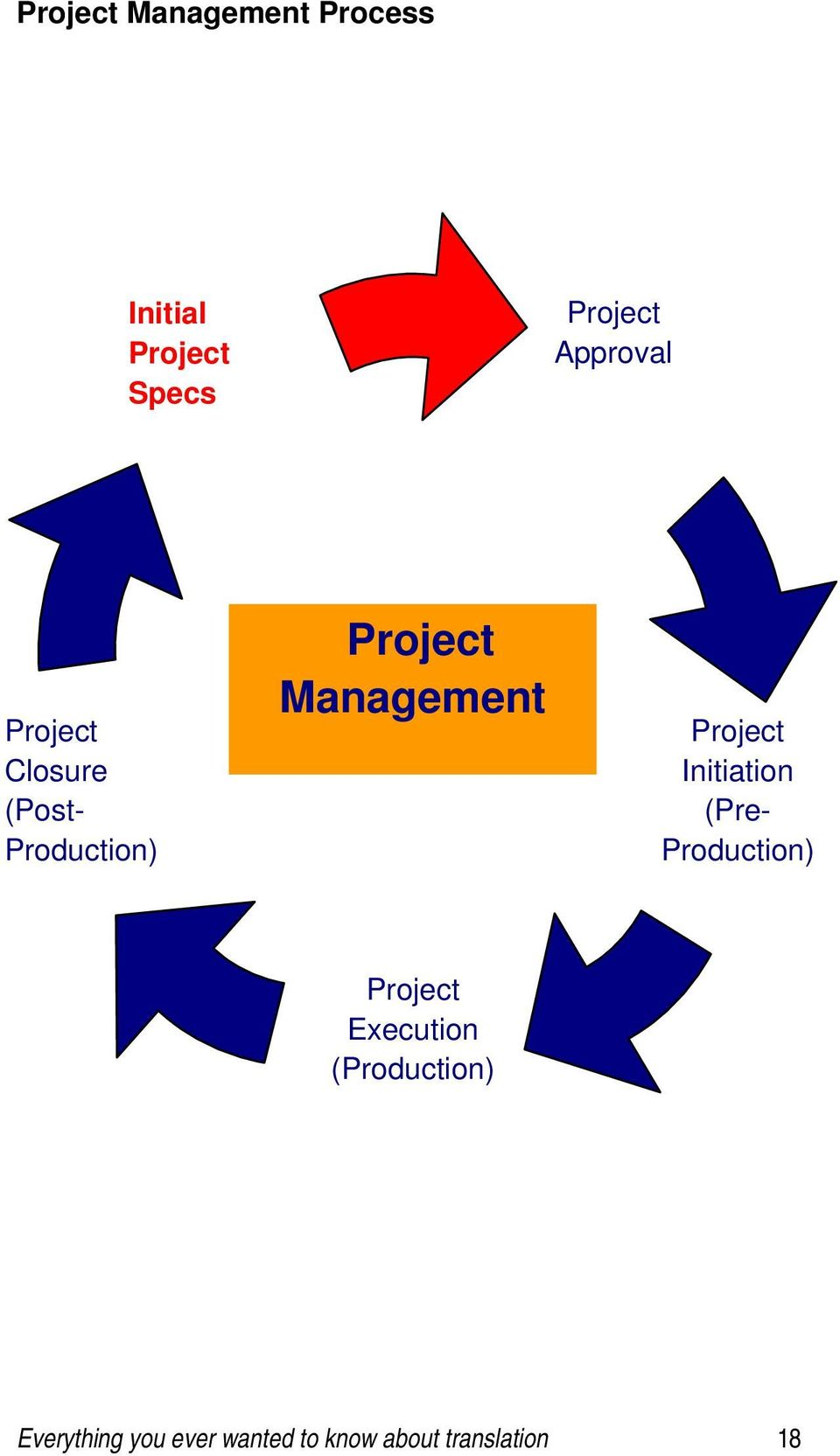 Management Project Initiation (Pre- Production) Project