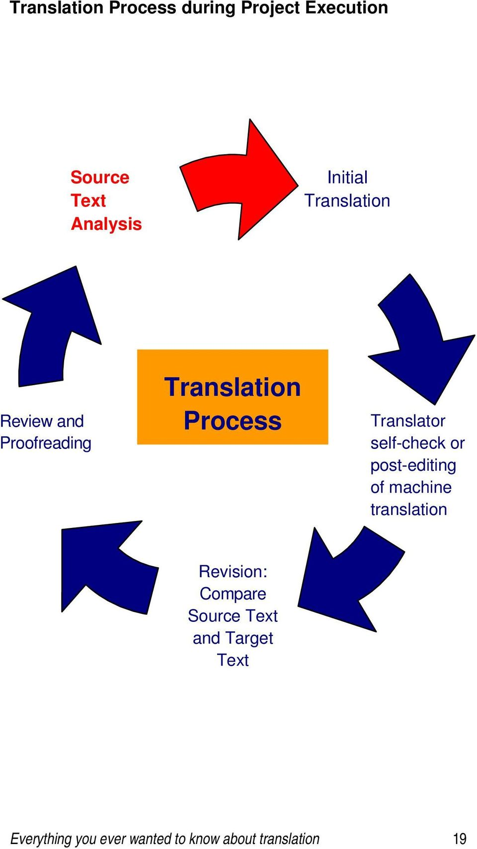 Translator self-check or post-editing of machine translation Revision: