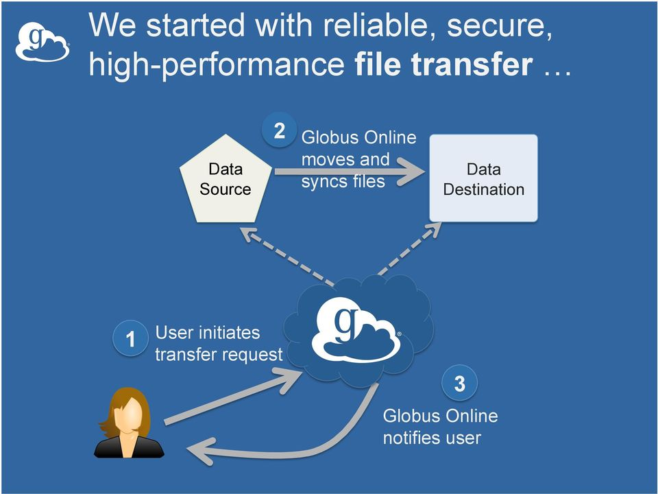 Globus Online moves and syncs files Data