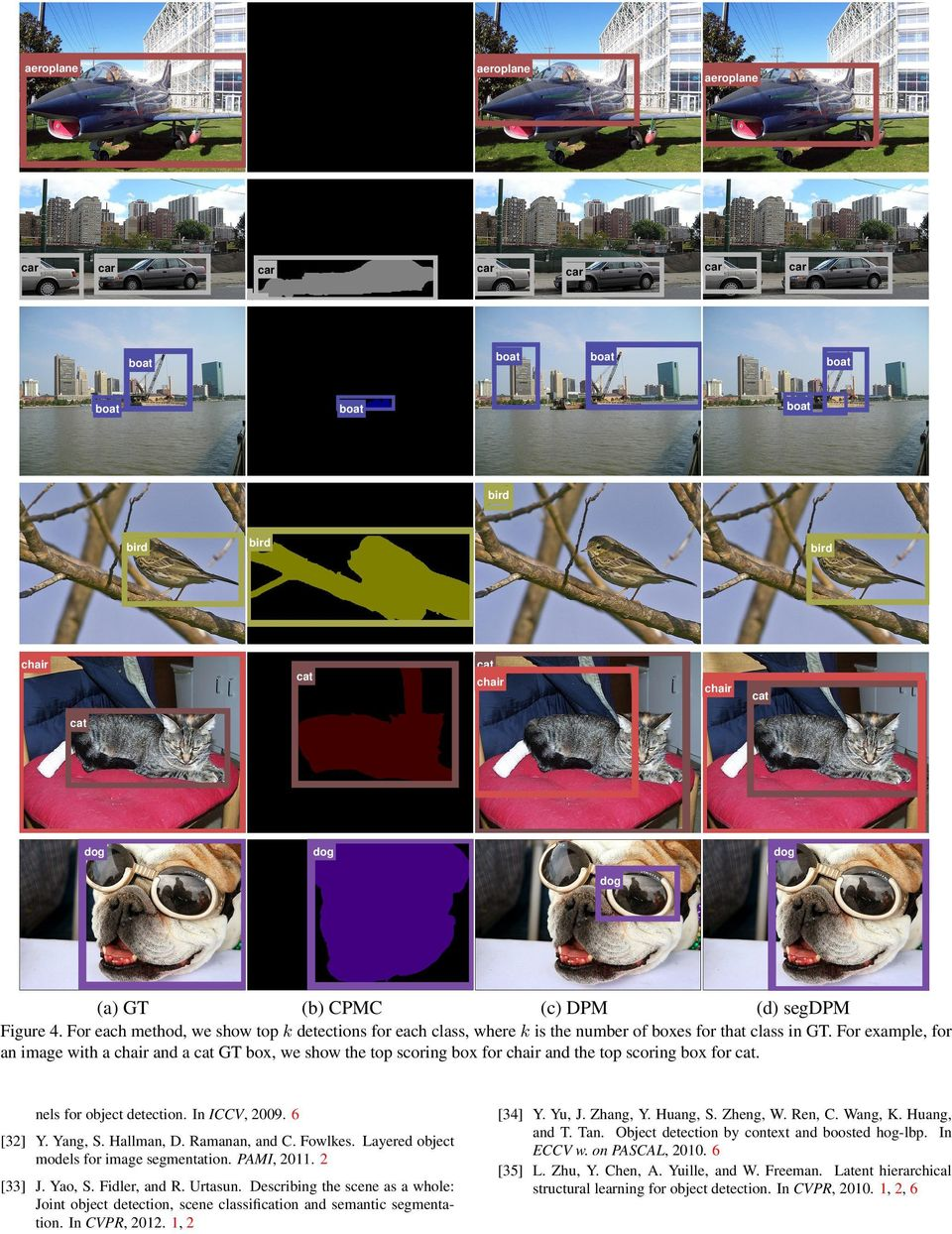 For example, for an image with a chair and a cat GT box, we show the top scoring box for chair and the top scoring box for cat. nels for object detection. In ICCV, 29. 6 [32] Y. Yang, S. Hallman, D.